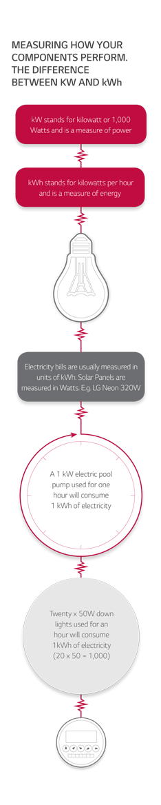 Difference between KW and kWh